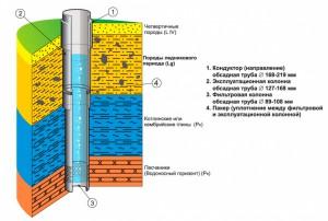 konstrukciy-skvajiny-na-vodu